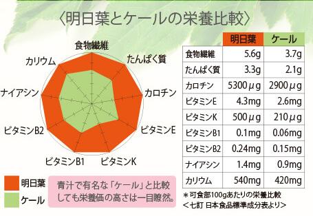 明日葉とケールの栄養素比較グラフ