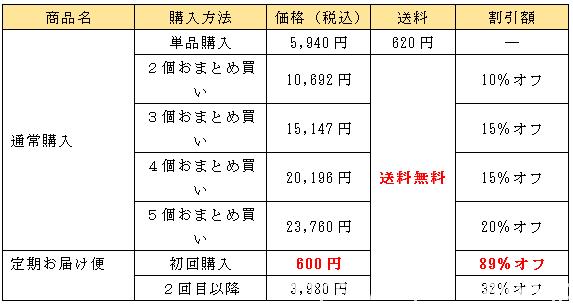TBC おいしいフルーツ青汁ダイエットの商品価格