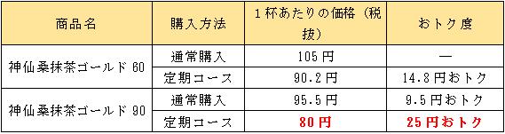 神仙桑抹茶ゴールドの1杯当たりの価格
