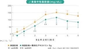 脂肪量グラフ