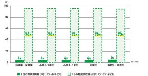 年代別子供の野菜摂取量グラフ