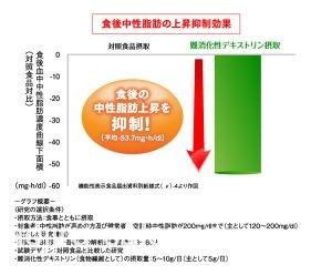 中性脂肪を抑えるグラフ