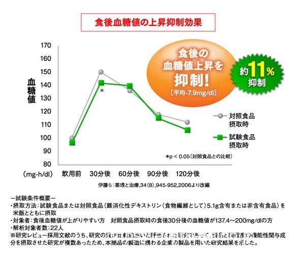 血糖値の上昇を抑制